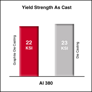 yield strength of graphite mold parts